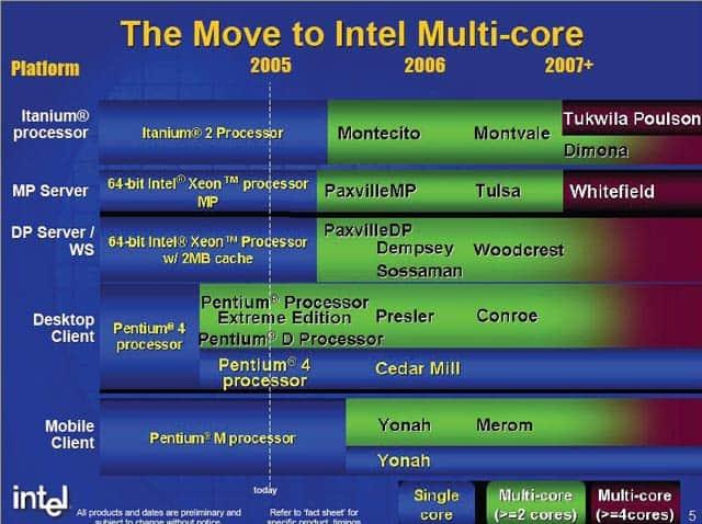 Paradigm Shift at Intel: IDF Fall 2005