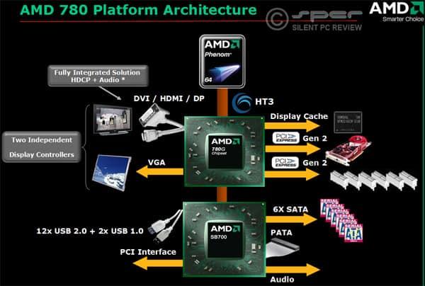 AMD 780G: Best Ever Integrated Mainstream Chipset?