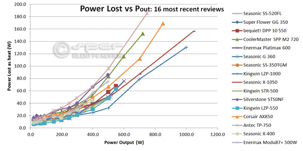 Power Lost: A Better Way to Compare PSU Efficiency